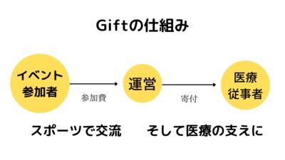 プロフィール|Gift